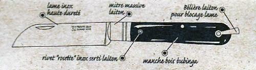 Les différentes parties du ti-32